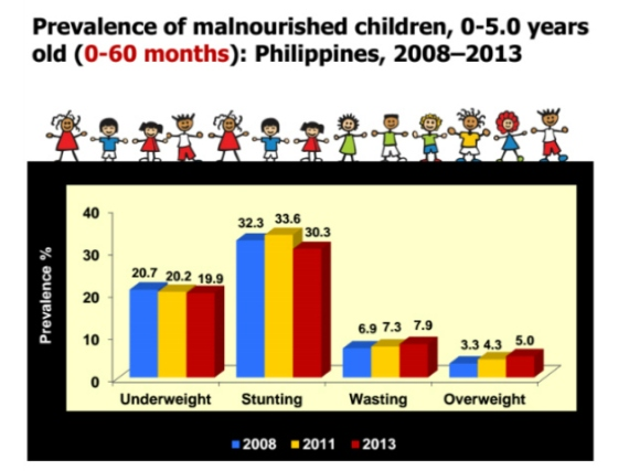 2014-07-24_Malnourished_Children_Prevalence-2008-2013