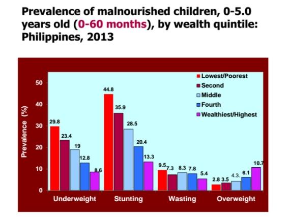 2014-07-24_Malnourished_Children_Prevalence-2013